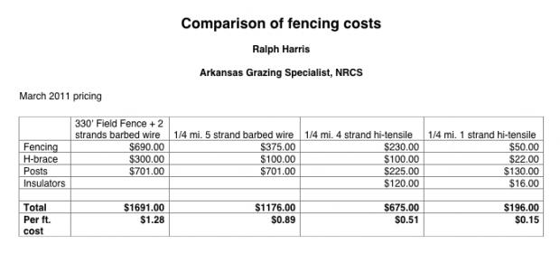 fencing_cost_comparison