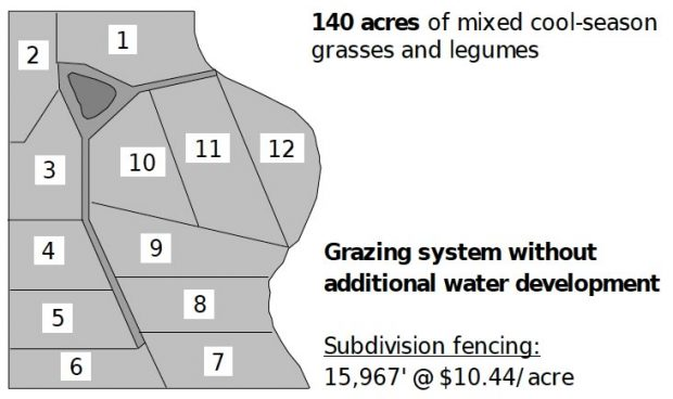 Layout and Design of Grazing Systems