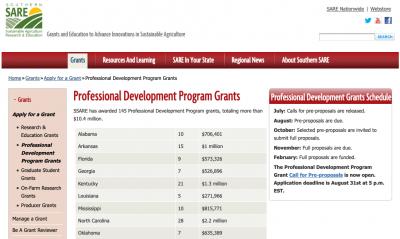Deadline: Southern SARE Professional Development Program Grant Applications @ online