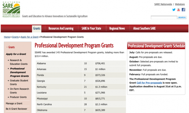 Southern SARE Accepting Professional Development Program Grant Applications