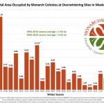 monarch population status