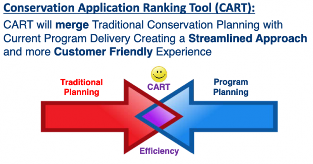 ATTRA Webinar Series: Conservation Assessment Ranking Tool (CART), Part 2: The Process