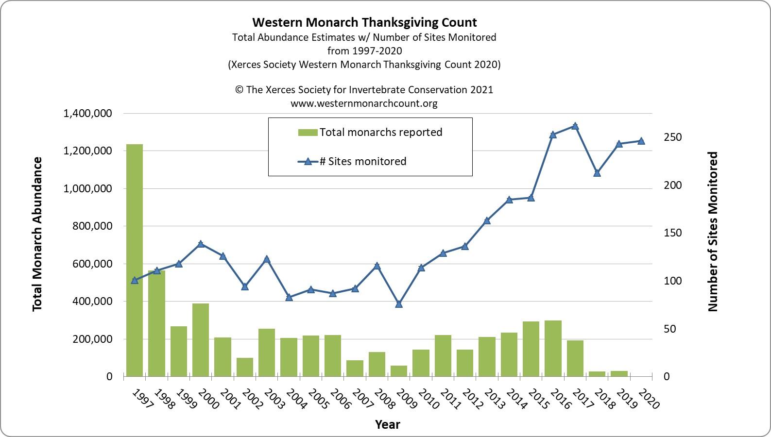 western monarch population decline
